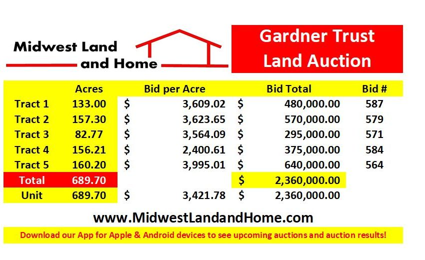 Gardner Land Auction Bid Breakdown
